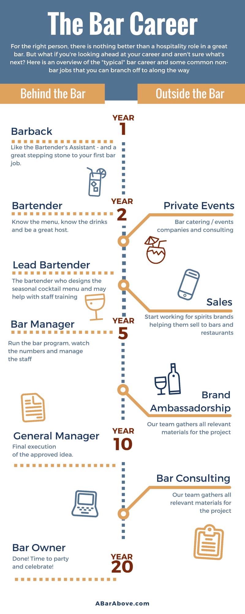 Bartender Career